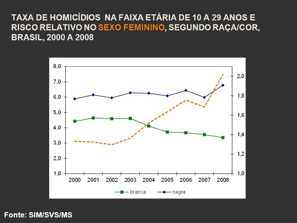 TAXA DE HOMICÍDIOS NA FAIXA ETÁRIA DE 10 A 29 ANOS E RISCO RELATIVO NO SEXO FEMININO, SEGUNDO RAÇA/COR, BRASIL, 2000 A 2008 Fonte: SIM/SVS/MS