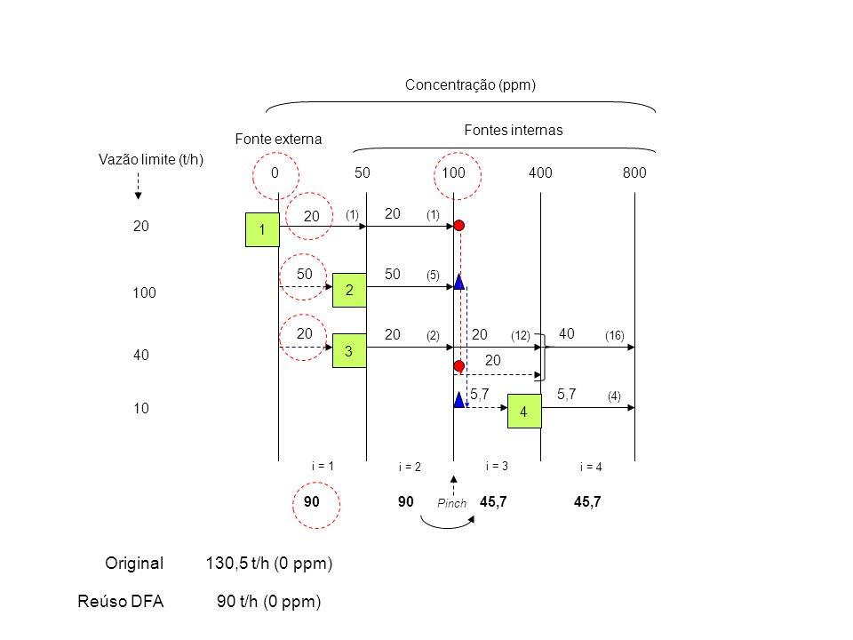 20 Vazão limite (t/h) 100 40 10 050100400800 Concentração (ppm) Fontes internas Fonte externa i = 1 i = 2 i = 3 i = 4 1 2 3 4 (1) (5) (2)(12) (4) (16) 20 50 20 40 20 5,7 90 45,7 Pinch Original Reúso DFA 130,5 t/h (0 ppm) 90 t/h (0 ppm)