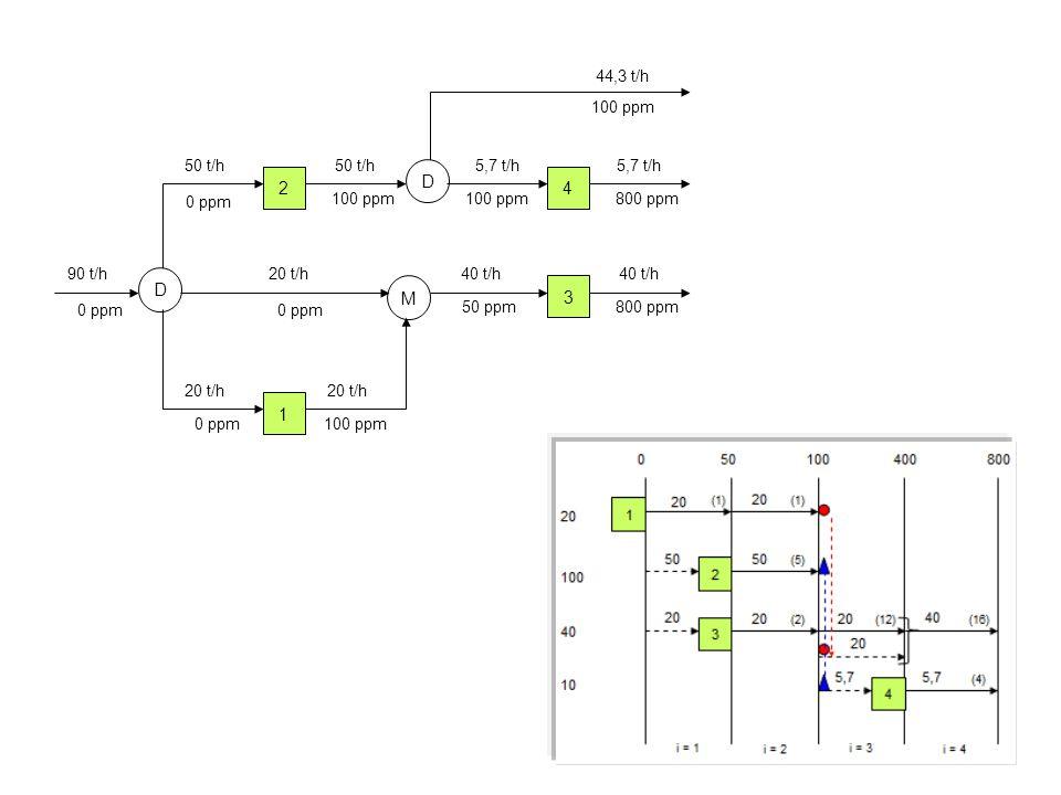 2 D M D 4 3 1 90 t/h 50 t/h 5,7 t/h 40 t/h 20 t/h 40 t/h 5,7 t/h 44,3 t/h 20 t/h 0 ppm 100 ppm 0 ppm 50 ppm 100 ppm 800 ppm