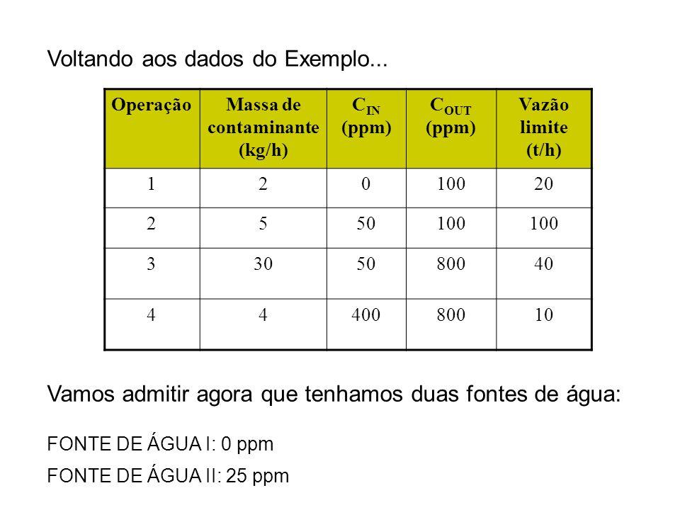 OperaçãoMassa de contaminante (kg/h) C IN (ppm) C OUT (ppm) Vazão limite (t/h) 12010020 2550100 3305080040 4440080010 Voltando aos dados do Exemplo...