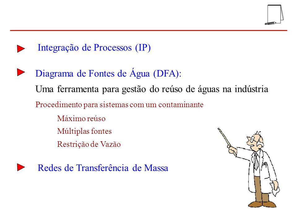 20 100 40 10 02550100400 i = 1 i = 2 i = 3 i = 4 1 2 3 4 800 i = 5 OperaçãoMassa de contaminante (kg/h) C IN (ppm) C OUT (ppm) Vazão limite (t/h) 12010020 2550100 3305080040 4440080010 FONTE DE ÁGUA I: 0 ppm FONTE DE ÁGUA II: 25 ppm