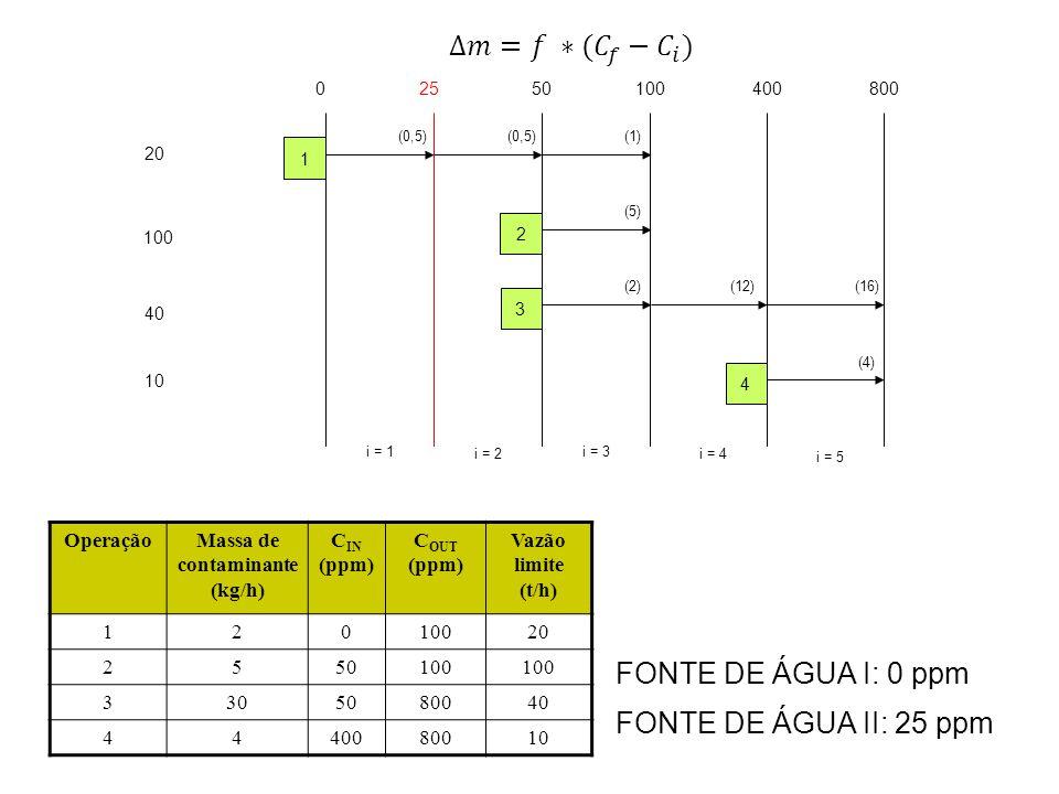 20 100 40 10 02550100400 i = 1 i = 2 i = 3 i = 4 1 2 3 4 800 i = 5 OperaçãoMassa de contaminante (kg/h) C IN (ppm) C OUT (ppm) Vazão limite (t/h) 1201