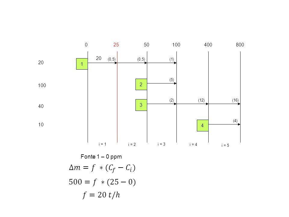 20 100 40 10 02550100400 i = 1 i = 2 i = 3 i = 4 1 2 3 4 800 i = 5 (0,5) (5) (2)(12) (4) (16) (1) 20 Fonte 1 – 0 ppm