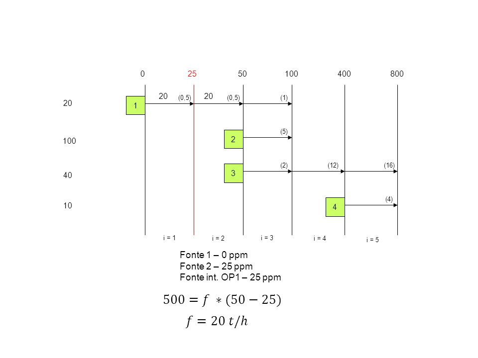 20 100 40 10 02550100400 i = 1 i = 2 i = 3 i = 4 1 2 3 4 800 i = 5 (0,5) (5) (2)(12) (4) (16) (1) 20 Fonte 1 – 0 ppm Fonte 2 – 25 ppm Fonte int. OP1 –