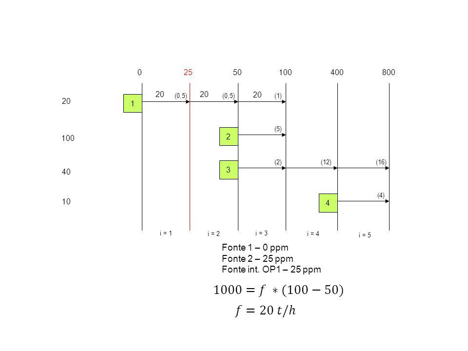 20 100 40 10 02550100400 i = 1 i = 2 i = 3 i = 4 1 2 3 4 800 i = 5 (0,5) (5) (2)(12) (4) (16) (1) 20 Fonte 1 – 0 ppm Fonte 2 – 25 ppm Fonte int.