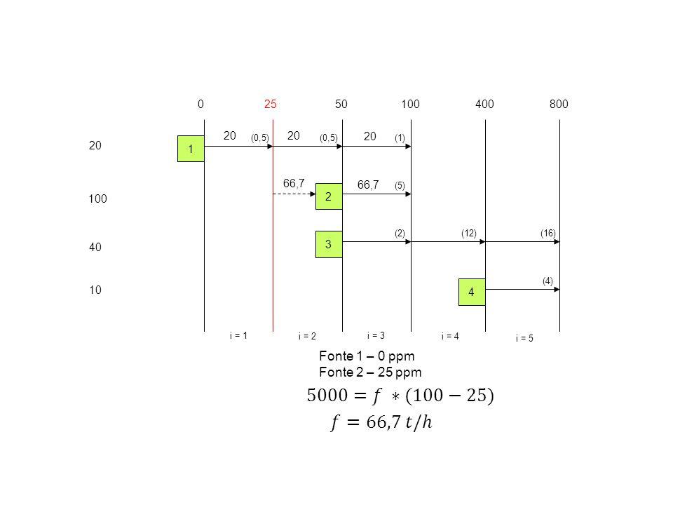 20 100 40 10 02550100400 i = 1 i = 2 i = 3 i = 4 1 2 3 4 800 i = 5 (0,5) (5) (2)(12) (4) (16) (1) 20 Fonte 1 – 0 ppm Fonte 2 – 25 ppm 66,7