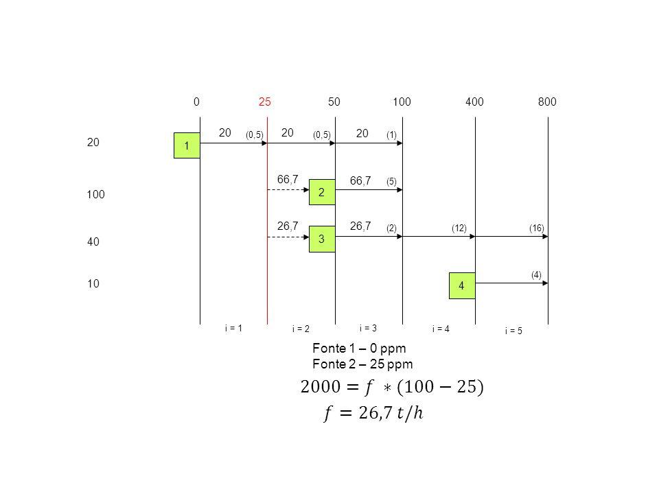 20 100 40 10 02550100400 i = 1 i = 2 i = 3 i = 4 1 2 3 4 800 i = 5 (0,5) (5) (2)(12) (4) (16) (1) 20 Fonte 1 – 0 ppm Fonte 2 – 25 ppm 66,7 26,7