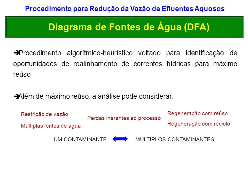 Informações Necessárias para Aplicação do DFA Fluxograma completo do processo Balanço Hídrico Caracterização dos contaminantes Vazões das fontes de abastecimento (externas e internas) Correntes de entrada e saída das operações (vazões x C) Especificações (concs máximas em cada operação)