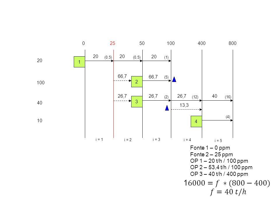 20 100 40 10 02550100400 i = 1 i = 2 i = 3 i = 4 1 2 3 4 800 i = 5 (0,5) (5) (2)(12) (4) (16) (1) 20 Fonte 1 – 0 ppm Fonte 2 – 25 ppm OP 1 – 20 t/h /