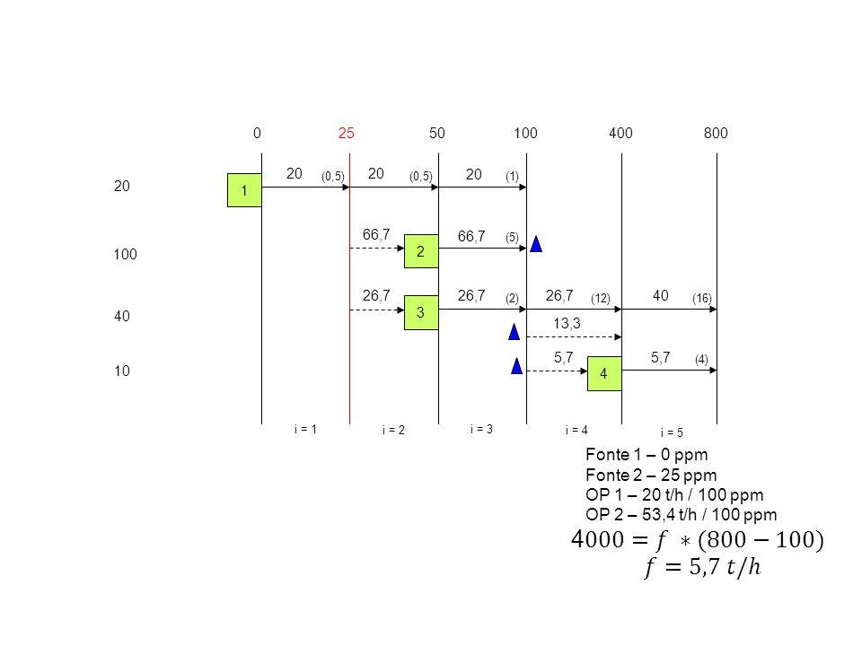 20 100 40 10 02550100400 i = 1 i = 2 i = 3 i = 4 1 2 3 4 800 i = 5 (0,5) (5) (2)(12) (4) (16) (1) 20 Fonte 1 – 0 ppm Fonte 2 – 25 ppm OP 1 – 20 t/h / 100 ppm OP 2 – 53,4 t/h / 100 ppm 66,7 26,7 13,3 26,740 5,7