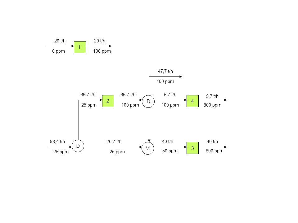 2 D M 4 3 93,4 t/h 66,7 t/h 40 t/h 5,7 t/h 26,7 t/h 25 ppm 100 ppm 25 ppm 50 ppm 100 ppm800 ppm 5,7 t/h D 1 20 t/h 100 ppm 20 t/h 0 ppm 100 ppm 47,7 t