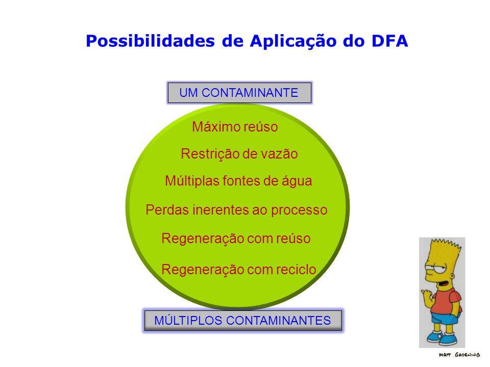 Possibilidades de Aplicação do DFA Máximo reúso Restrição de vazão Múltiplas fontes de água Perdas inerentes ao processo Regeneração com reúso Regeneração com reciclo UM CONTAMINANTE MÚLTIPLOS CONTAMINANTES