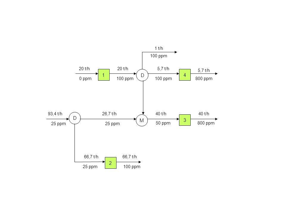 1 4 20 t/h 5,7 t/h 0 ppm100 ppm 800 ppm 5,7 t/h D 2 66,7 t/h 100 ppm 66,7 t/h 25 ppm 100 ppm 1 t/h D M 3 93,4 t/h40 t/h 26,7 t/h 25 ppm 50 ppm800 ppm