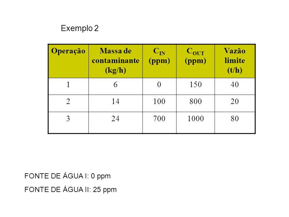 Exemplo 2 OperaçãoMassa de contaminante (kg/h) C IN (ppm) C OUT (ppm) Vazão limite (t/h) 16015040 21410080020 324700100080 FONTE DE ÁGUA I: 0 ppm FONT