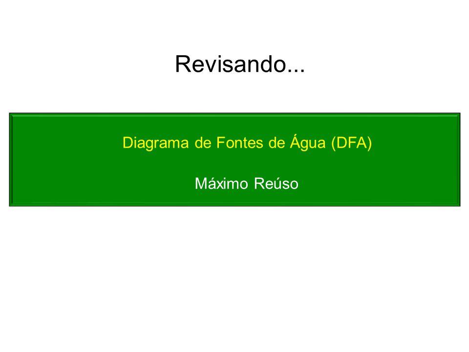 Diagrama de Fontes de Água (DFA) Máximo Reúso Revisando...