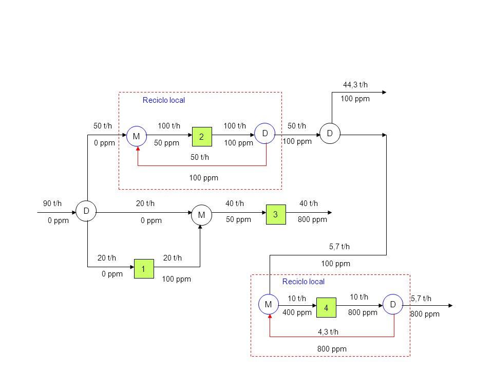 2 D M D 4 3 1 90 t/h 50 t/h100 t/h 10 t/h 40 t/h 20 t/h 40 t/h 10 t/h 44,3 t/h 20 t/h 0 ppm 100 ppm 0 ppm 50 ppm 100 ppm 800 ppm M 50 t/h 100 ppm 100