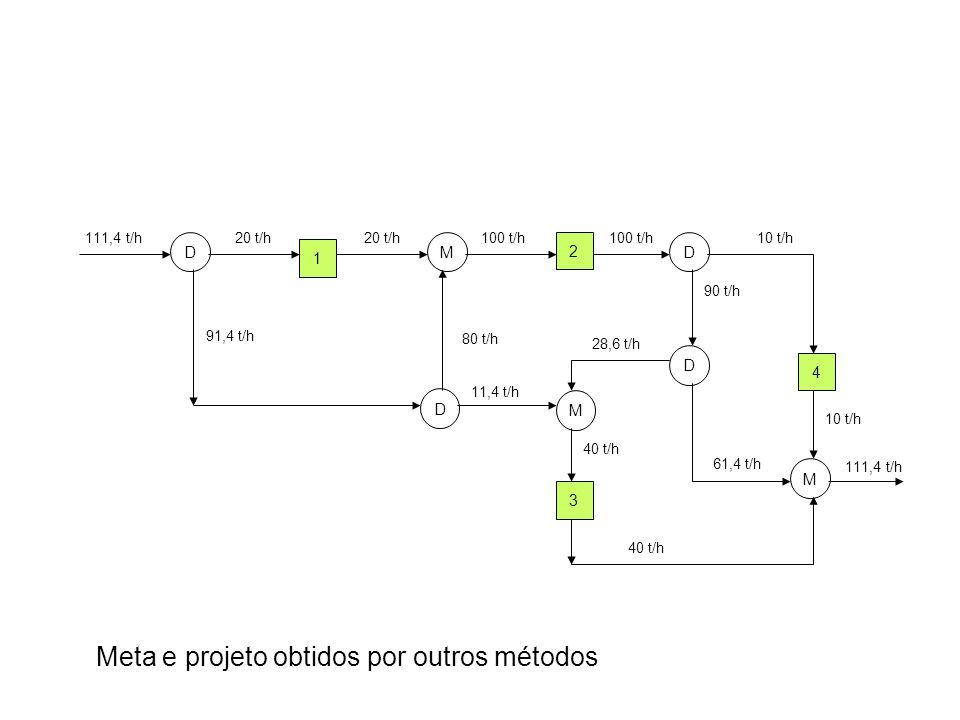 Meta e projeto obtidos por outros métodos 1 111,4 t/h20 t/h 2 91,4 t/h 4 3 DMD D M M D 20 t/h 80 t/h 100 t/h 11,4 t/h 100 t/h10 t/h 28,6 t/h 40 t/h 11