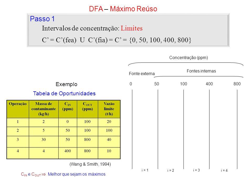 C = C(fea) U C(fia) = C = {0, 50, 100, 400, 800} Intervalos de concentração: Limites DFA – Máximo Reúso Passo 1 050100400800 Concentração (ppm) Fontes internas Fonte externa i = 1 i = 2 i = 3 i = 4 Exemplo Tabela de Oportunidades (Wang & Smith, 1994) C IN e C OUT Melhor que sejam os máximos