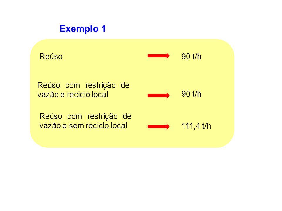 Exemplo 1 Reúso90 t/h Reúso com restrição de vazão e reciclo local Reúso com restrição de vazão e sem reciclo local 90 t/h 111,4 t/h