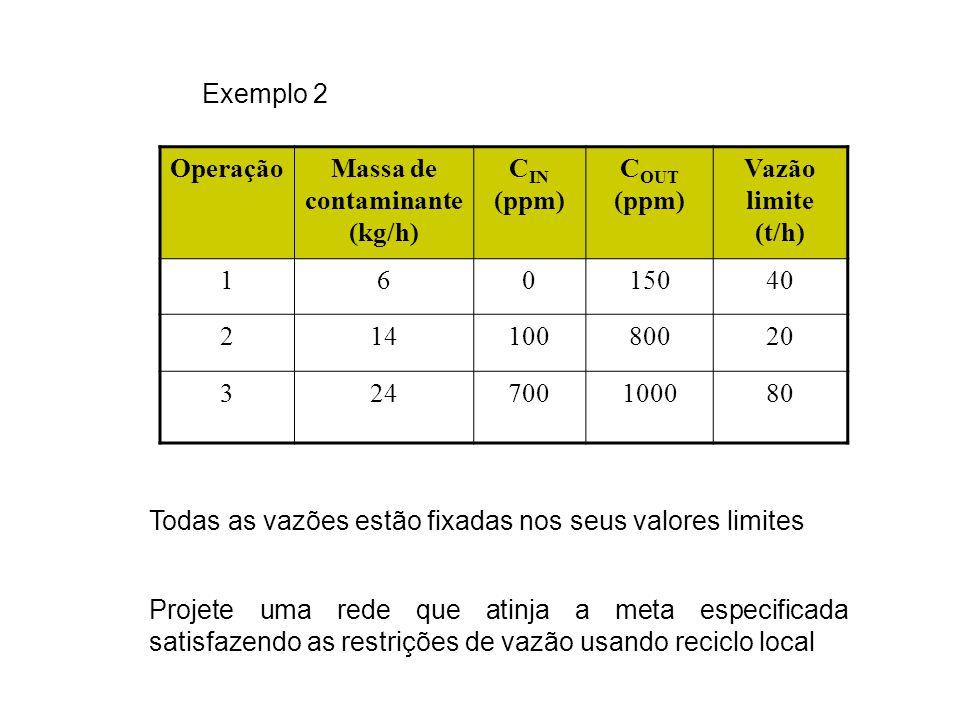 Exemplo 2 OperaçãoMassa de contaminante (kg/h) C IN (ppm) C OUT (ppm) Vazão limite (t/h) 16015040 21410080020 324700100080 Todas as vazões estão fixadas nos seus valores limites Projete uma rede que atinja a meta especificada satisfazendo as restrições de vazão usando reciclo local