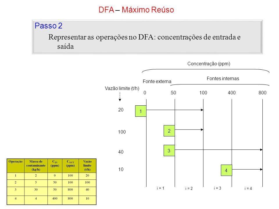 DFA – Máximo Reúso Passo 2 Representar as operações no DFA: concentrações de entrada e saída 20 Vazão limite (t/h) 100 40 10 050100400800 Concentração (ppm) Fontes internas Fonte externa i = 1 i = 2 i = 3 i = 4 1 2 3 4