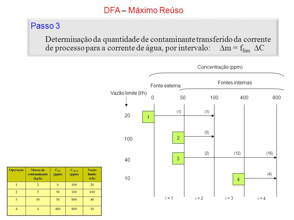 DFA – Máximo Reúso 20 Vazão limite (t/h) 100 40 10 050100400800 Concentração (ppm) Fontes internas Fonte externa i = 1 i = 2 i = 3 i = 4 1 2 3 4 (1) (5) (2)(12) (4) (16) Passo 3 Determinação da quantidade de contaminante transferido da corrente de processo para a corrente de água, por intervalo: m = f lim C