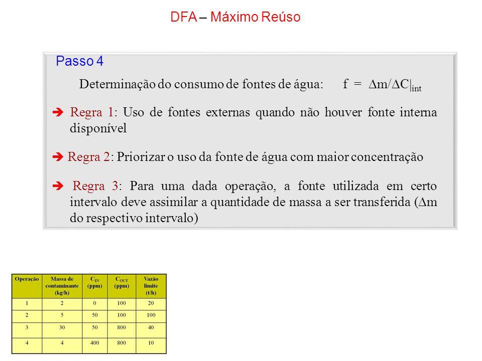 DFA – Máximo Reúso Passo 4 Regra 1: Uso de fontes externas quando não houver fonte interna disponível Regra 2: Priorizar o uso da fonte de água com ma