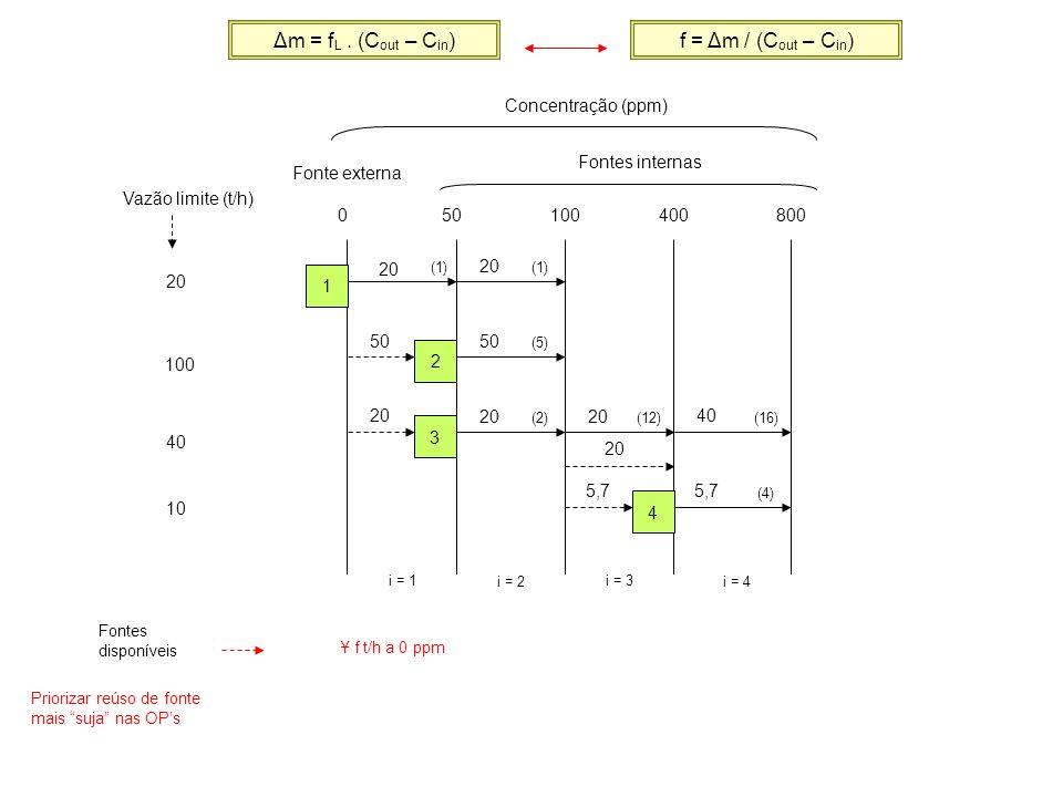 20 100 40 10 02550100400 i = 1 i = 2 i = 3 i = 4 1 2 3 4 800 i = 5 (0,5) (5) (2)(12) (4) (16) (1) 20 Fonte 1 – 0 ppm Fonte 2 – 25 ppm OP 1 – 20 t/h / 100 ppm OP 2 – 66,7 t/h / 100 ppm 66,7 26,7 13,3 26,7