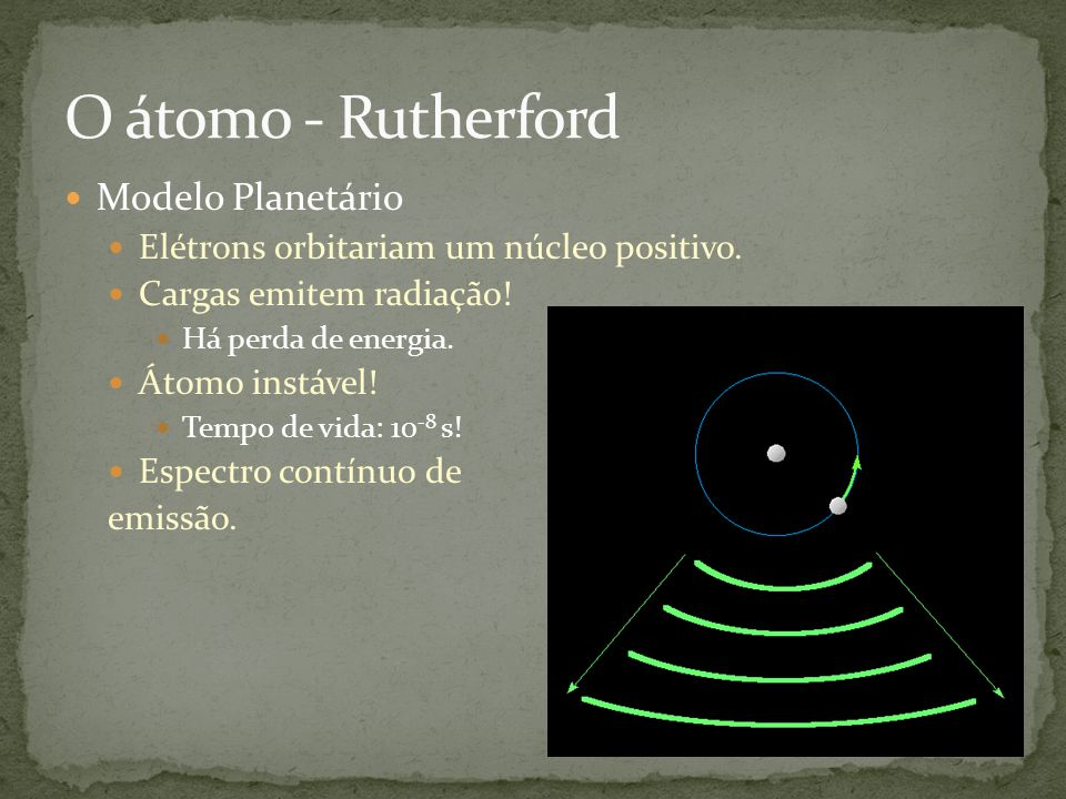 Modelo Planetário Elétrons orbitariam um núcleo positivo. Cargas emitem radiação! Há perda de energia. Átomo instável! Tempo de vida: 10 -8 s! Espectr
