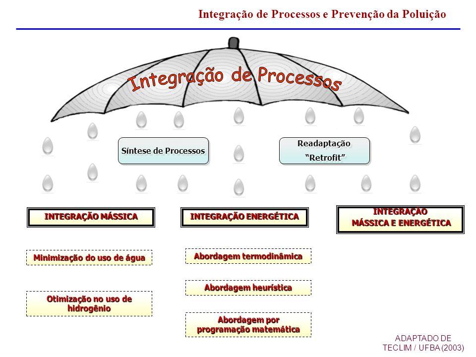 INTEGRAÇÃO MÁSSICA INTEGRAÇÃO ENERGÉTICA INTEGRAÇÃO MÁSSICA E ENERGÉTICA MÁSSICA E ENERGÉTICA Minimização do uso de água Otimização no uso de hidrogên
