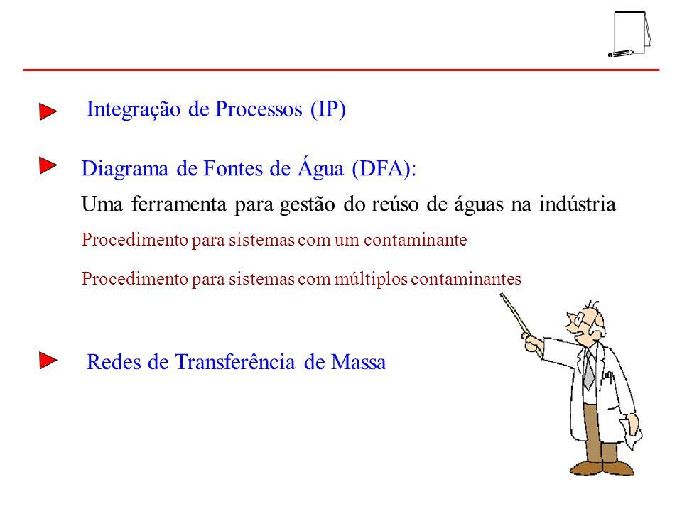 Concentração Carga mássica Água Processo f P f A REDUÇÃO DA VAZÃO DE ÁGUA AUMENTO DA CONCENTRAÇÃO DE SAÍDA (menos água) C OUT, MAX REDUÇÃO DA VAZÃO DE ÁGUA Mínima vazão ou máxima concentração de saída Inclinação da reta inverso da vazão