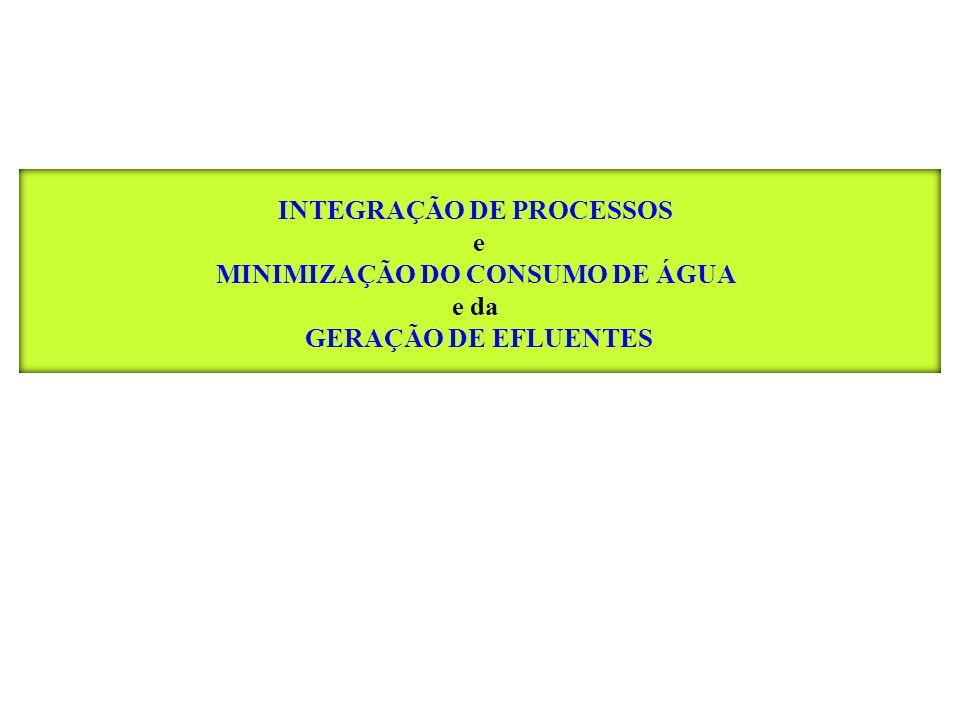 INTEGRAÇÃO DE PROCESSOS e MINIMIZAÇÃO DO CONSUMO DE ÁGUA e da GERAÇÃO DE EFLUENTES