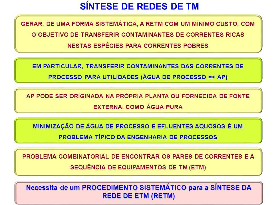 SÍNTESE DE REDES DE TM Necessita de um PROCEDIMENTO SISTEMÁTICO para a SÍNTESE DA REDE DE ETM (RETM) PROBLEMA COMBINATORIAL DE ENCONTRAR OS PARES DE C