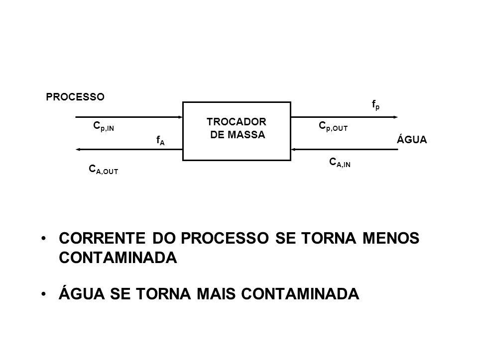 CORRENTE DO PROCESSO SE TORNA MENOS CONTAMINADA ÁGUA SE TORNA MAIS CONTAMINADA TROCADOR DE MASSA PROCESSO ÁGUA fpfp fAfA C p,OUT C p,IN C A,IN C A,OUT