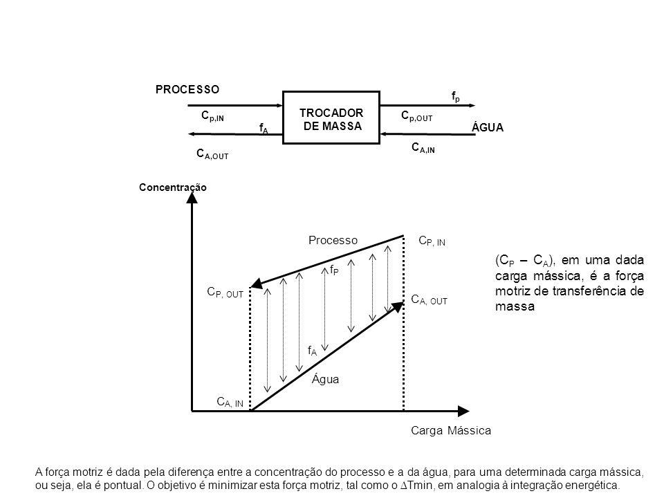 TROCADOR DE MASSA PROCESSO ÁGUA fpfp fAfA C p,OUT C p,IN C A,IN C A,OUT Concentração CargaMássica Água Processo C A, OUT C P, OUT C A, IN C P, IN f P