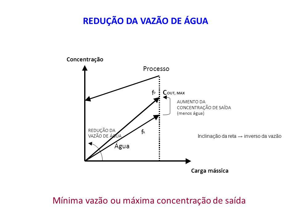 Concentração Carga mássica Água Processo f P f A REDUÇÃO DA VAZÃO DE ÁGUA AUMENTO DA CONCENTRAÇÃO DE SAÍDA (menos água) C OUT, MAX REDUÇÃO DA VAZÃO DE