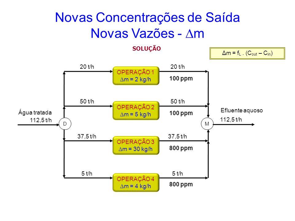 OPERAÇÃO 4 m = 4 kg/h OPERAÇÃO 3 m = 30 kg/h OPERAÇÃO 2 m = 5 kg/h OPERAÇÃO 1 m = 2 kg/h Água tratada DM 100 ppm 800 ppm Efluente aquoso Novas Concent
