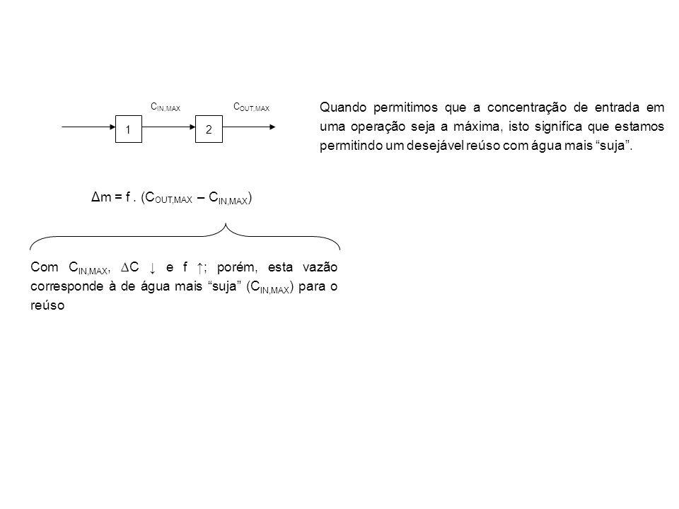 1 C OUT,MAX 2 C IN,MAX Δm = f. (C OUT,MAX – C IN,MAX ) Quando permitimos que a concentração de entrada em uma operação seja a máxima, isto significa q