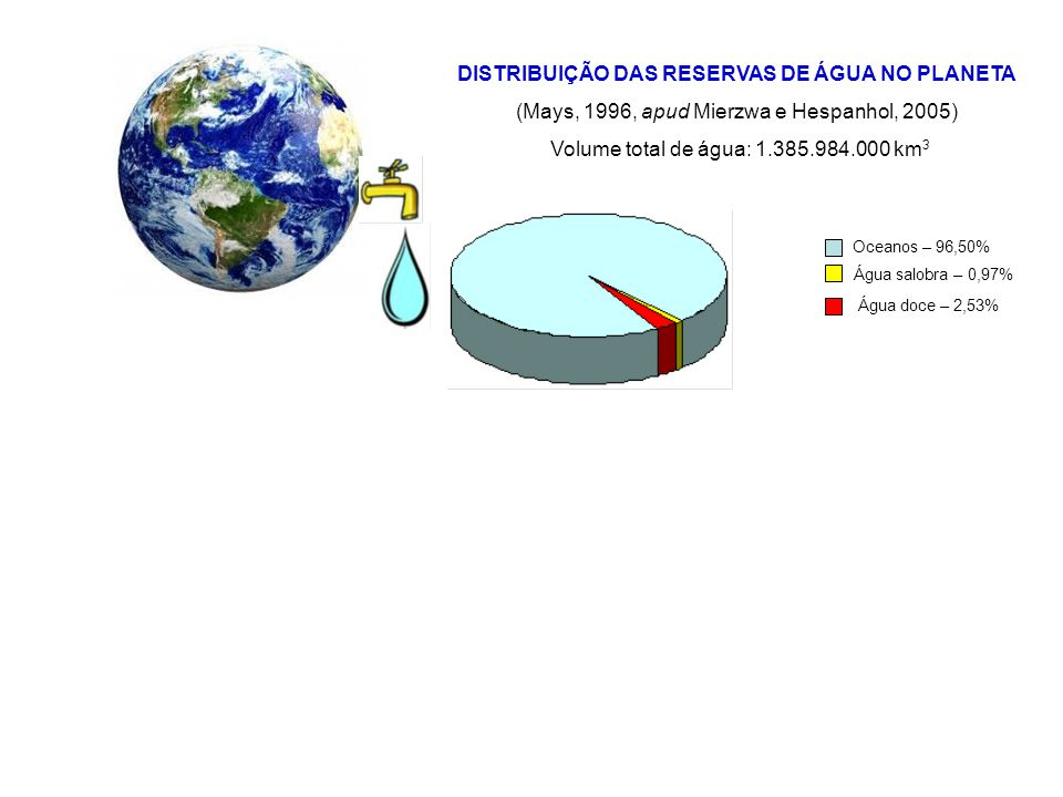 DISTRIBUIÇÃO DAS RESERVAS DE ÁGUA NO PLANETA (Mays, 1996, apud Mierzwa e Hespanhol, 2005) Volume total de água: 1.385.984.000 km 3 Oceanos – 96,50% Ág