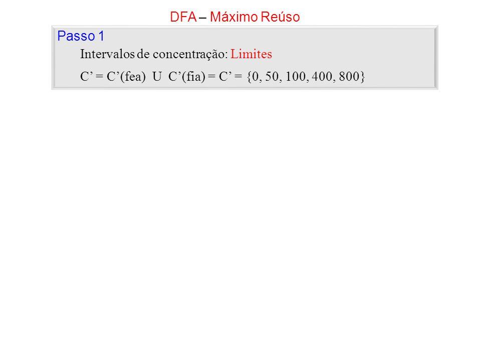 C = C(fea) U C(fia) = C = {0, 50, 100, 400, 800} Intervalos de concentração: Limites DFA – Máximo Reúso Passo 1