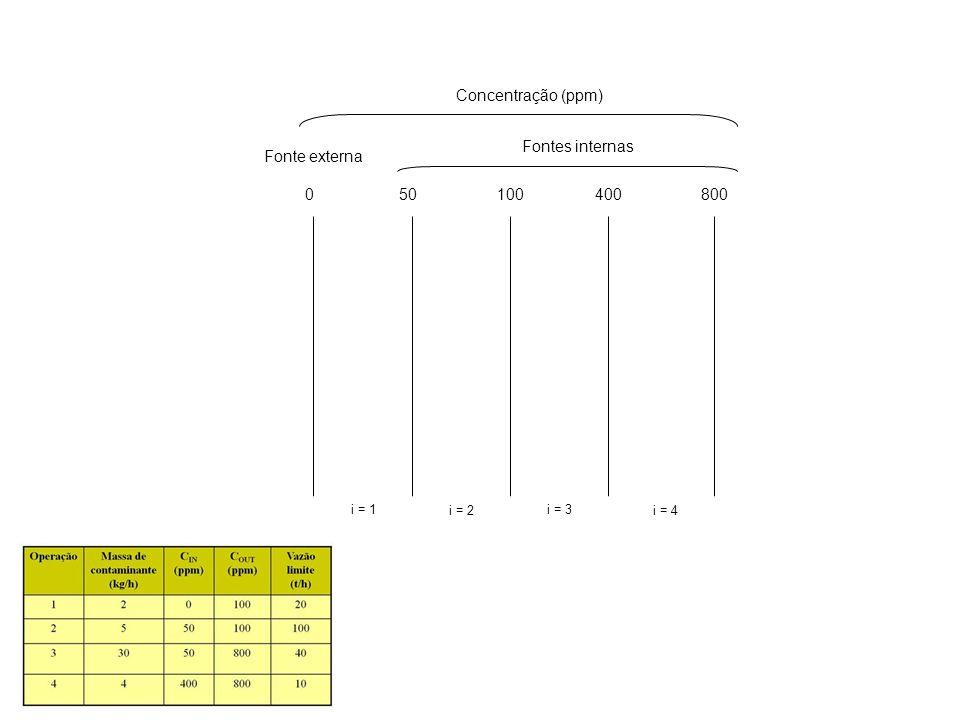 050100400800 Concentração (ppm) Fontes internas Fonte externa i = 1 i = 2 i = 3 i = 4