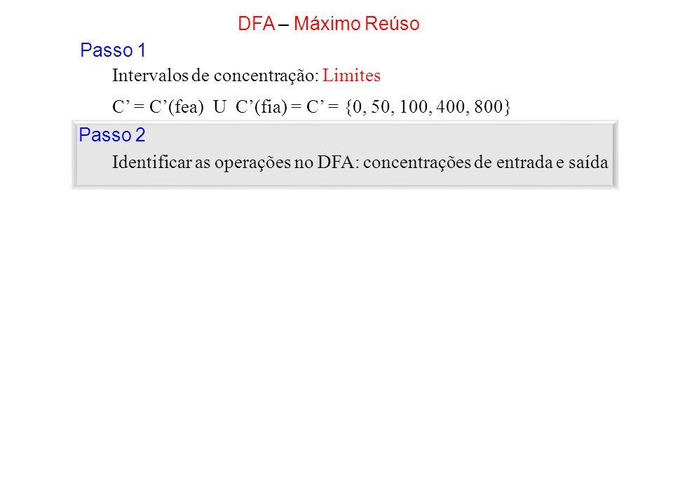 C = C(fea) U C(fia) = C = {0, 50, 100, 400, 800} Intervalos de concentração: Limites DFA – Máximo Reúso Passo 2 Identificar as operações no DFA: conce
