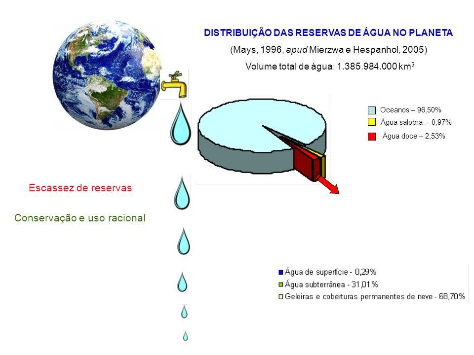 DISTRIBUIÇÃO DAS RESERVAS DE ÁGUA NO PLANETA (Mays, 1996, apud Mierzwa e Hespanhol, 2005) Volume total de água: 1.385.984.000 km 3 Escassez de reserva