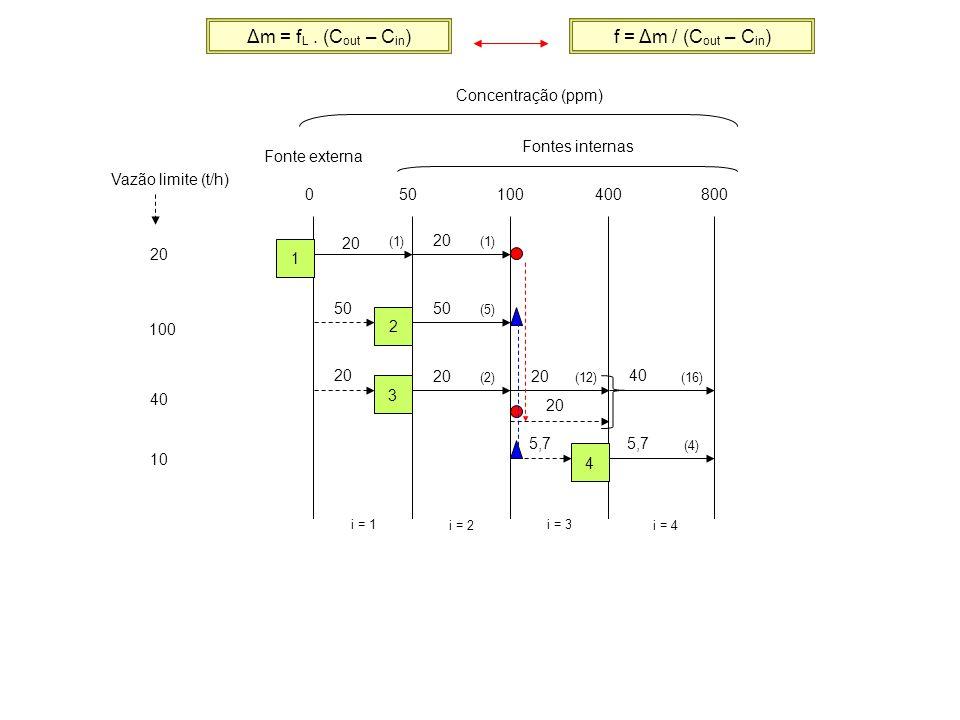 20 Vazão limite (t/h) 100 40 10 050100400800 Concentração (ppm) Fontes internas Fonte externa i = 1 i = 2 i = 3 i = 4 1 2 3 4 (1) (5) (2)(12) (4) (16)