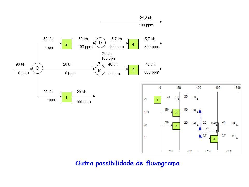 2 D M D 4 3 1 90 t/h 50 t/h 5,7 t/h 40 t/h 20 t/h 40 t/h 5,7 t/h 24,3 t/h 20 t/h 0 ppm 100 ppm 0 ppm 50 ppm 100 ppm 800 ppm 20 t/h 100 ppm Outra possi