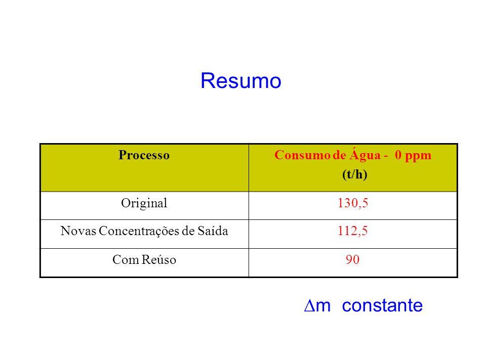 Resumo ProcessoConsumo de Água - 0 ppm (t/h) Original130,5 Novas Concentrações de Saída112,5 Com Reúso90 m constante