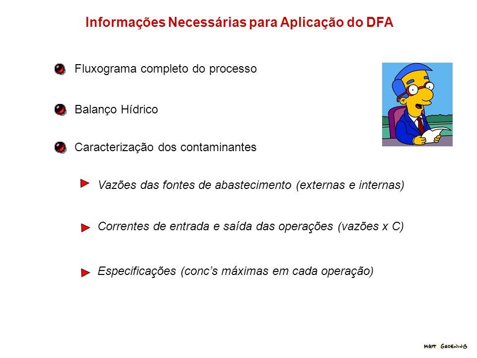 Informações Necessárias para Aplicação do DFA Fluxograma completo do processo Balanço Hídrico Caracterização dos contaminantes Vazões das fontes de ab