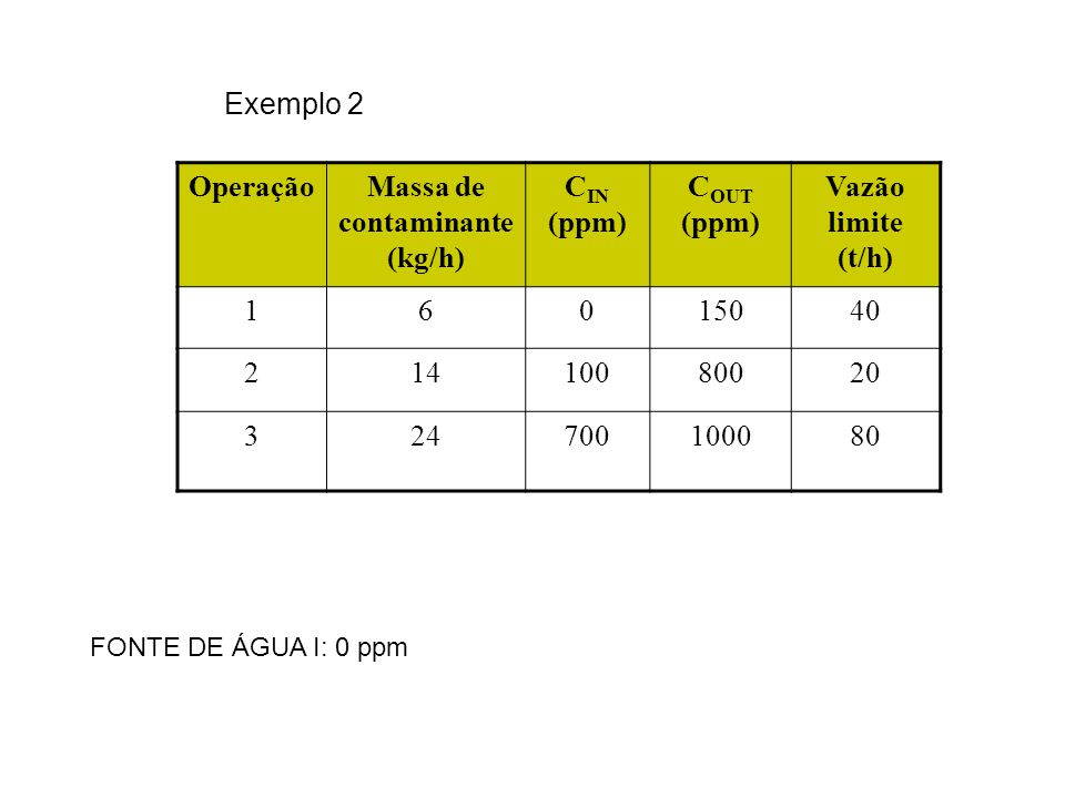 Exemplo 2 OperaçãoMassa de contaminante (kg/h) C IN (ppm) C OUT (ppm) Vazão limite (t/h) 16015040 21410080020 324700100080 FONTE DE ÁGUA I: 0 ppm