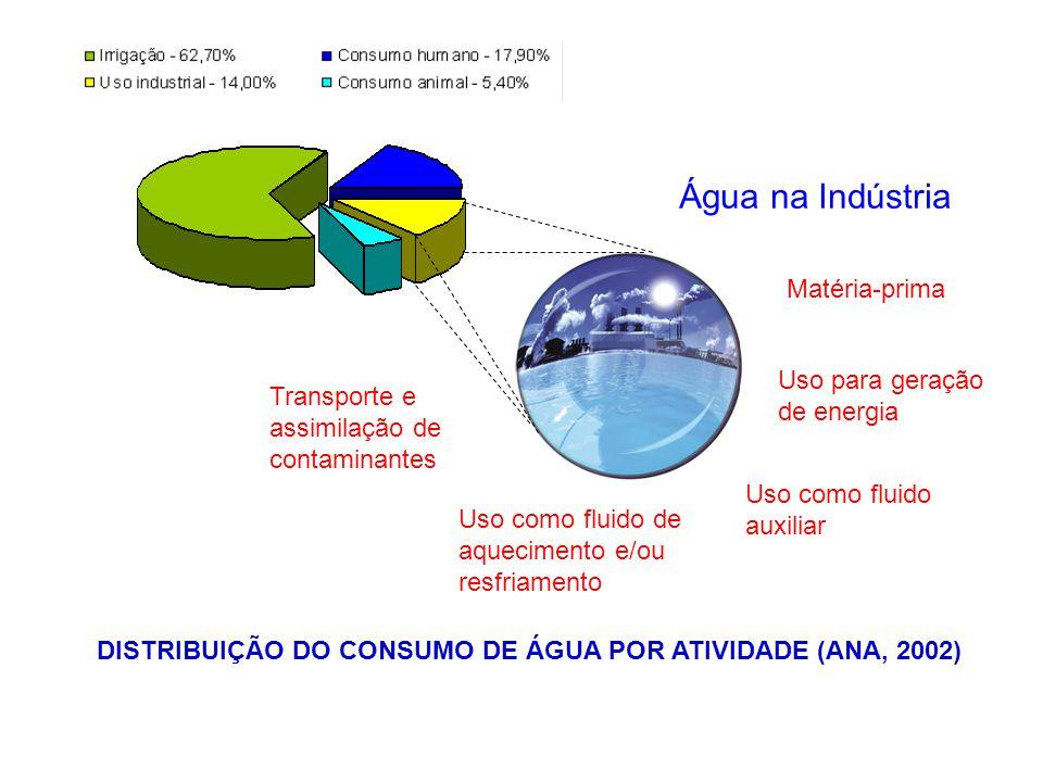 Água na Indústria Matéria-prima Uso como fluido auxiliar Uso para geração de energia Uso como fluido de aquecimento e/ou resfriamento Transporte e ass