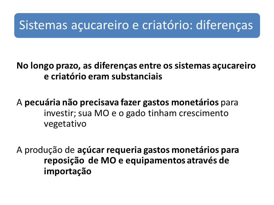 Sistemas açucareiro e criatório: diferenças No longo prazo, as diferenças entre os sistemas açucareiro e criatório eram substanciais A pecuária não pr